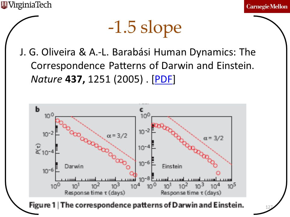 -1.5 slope J. G. Oliveira & A.-L. Barabási Human Dynamics: The Correspondence Patterns of Darwin and Einstein. Nature 437, 1251 (2005) . [PDF]